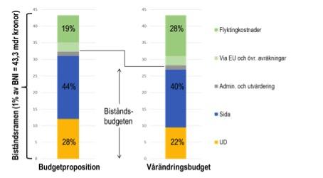 Figur 1. Fördelning av biståndsramen i budgetpropositionen 2016 och i gällande budget.